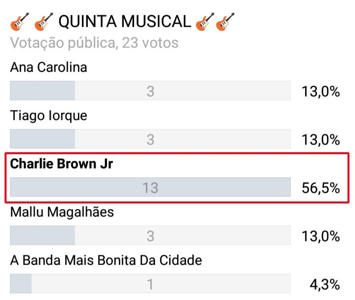 So Os Loucos Sabem Charlie Brown Jr